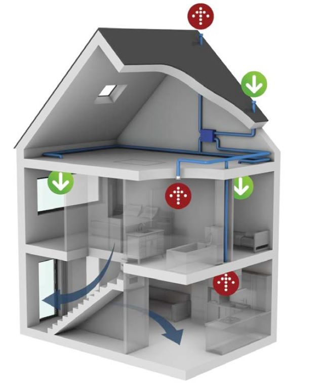 Illustratie van de op een systeem D gebaseerde variant, zonder toevoerkanaal, naar de woonkamer