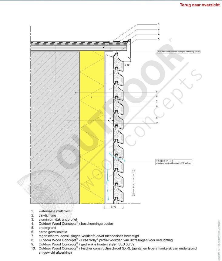 Technisch handboek voor houten gevelbekleding