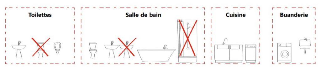 Fig. 1 : Elimination des points de puisage de même type.