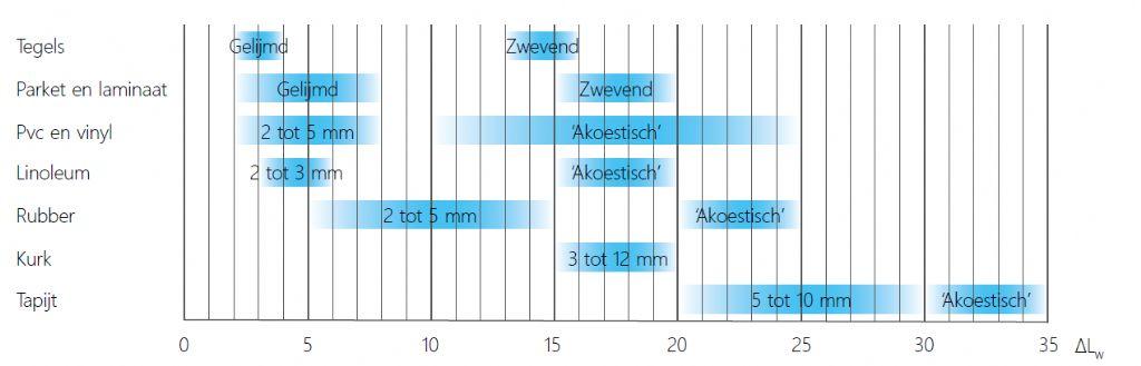 Niet-beperkende lijst van enkele courante vloerbedekkingen en hun ?Lw-waarden (in dB). Bij de zogenoemde akoestische versie worden er andere soepele materialen geïntegreerd onder de vorm van onderlagen of gemengde samenstellingen.