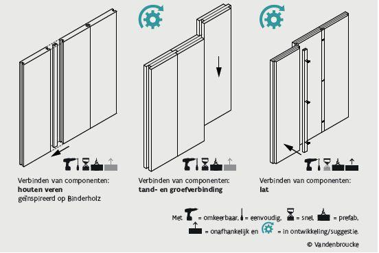 In de basisfiche van de verticale draagstructuur wordt onder meer visueel uitgelegd welke demonteerbare verbindingen kunnen worden gebruikt.