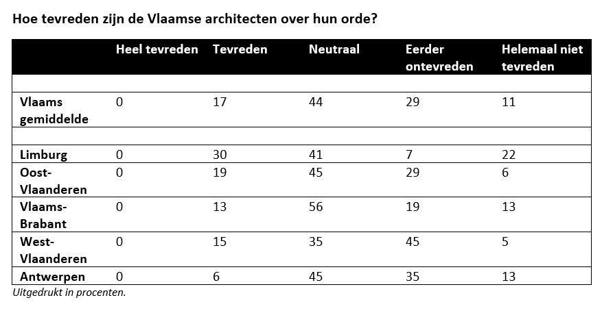 De ontevredenheid is algemeen maar duidelijk het sterkt in provincie Antwerpen. In Limburg zijn de architecten heel wat milder in de beoordeling van hun orde.