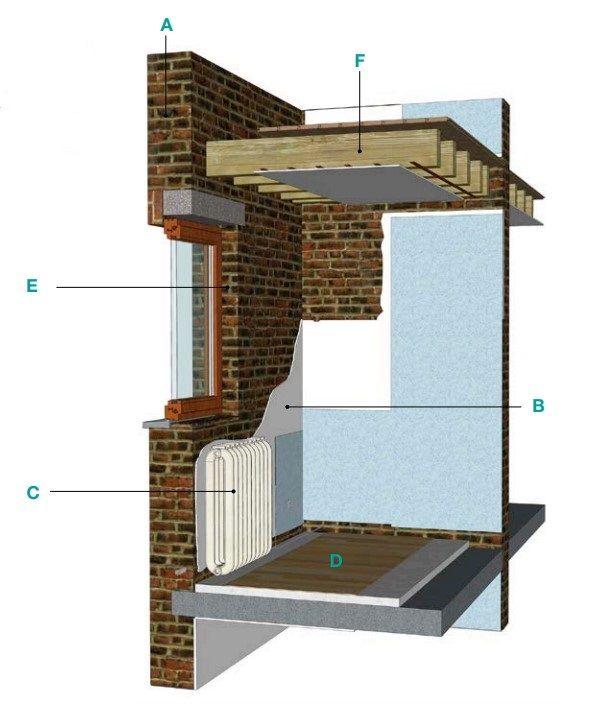 TECHNISCHE INFO. Isolatie langs de binnenzijde van bestaande muren: detaillering (+ webinar)