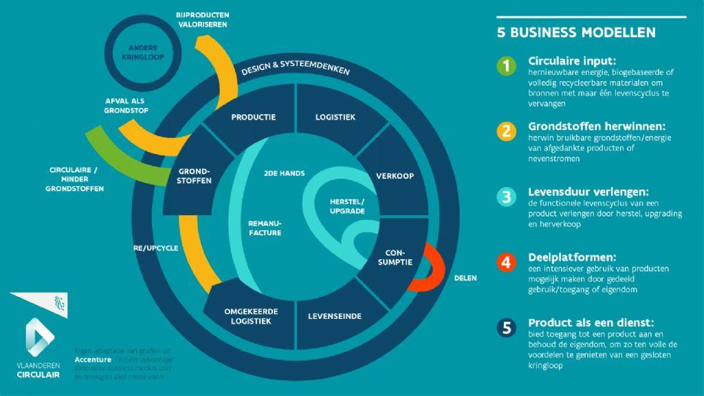 Deze grafiek toont hoe een onderneming grosso modo vijf wegen kan bewandelen in de richting naar meer circulariteit.