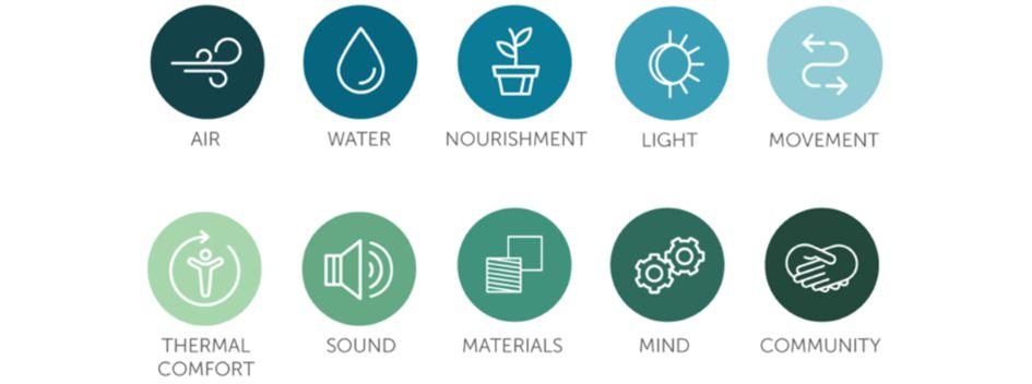 WELL omvat deze 10 concepten, met zo'n 100 kenmerken en meer dan 700 criteria.