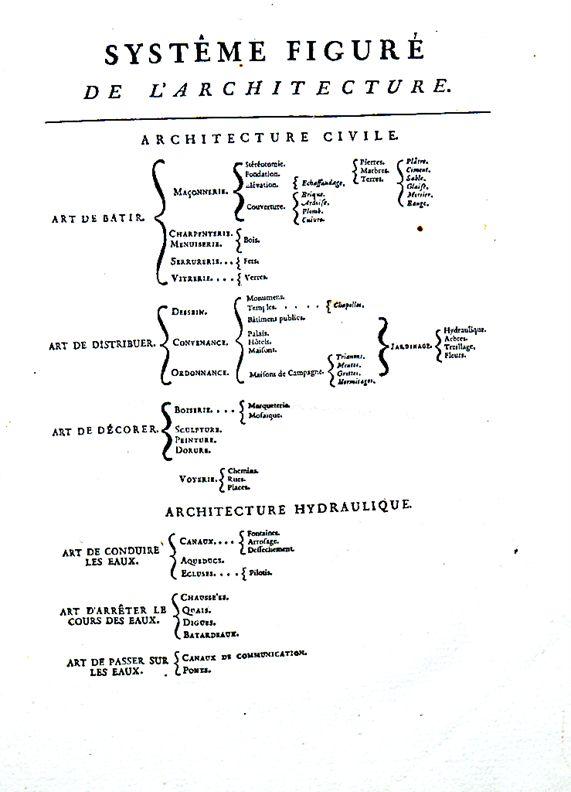 Dit Systême Figuré, gepubliceerd door Augustin Charles d'Avilers in 1691, leest als een programma waaraan alle opleidingen zouden moeten voldoen.