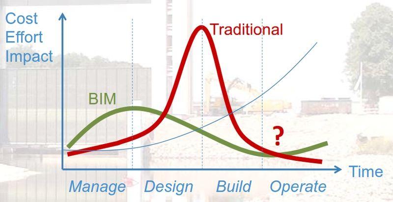 L'opportunité du BIM pour les architectes (UPA-BUA) – partie 2