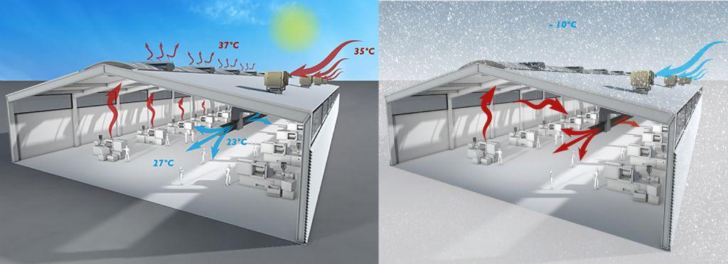 Werkingsprincipe Colt natuurlijke koeling concept in zomer -en wintersituatie