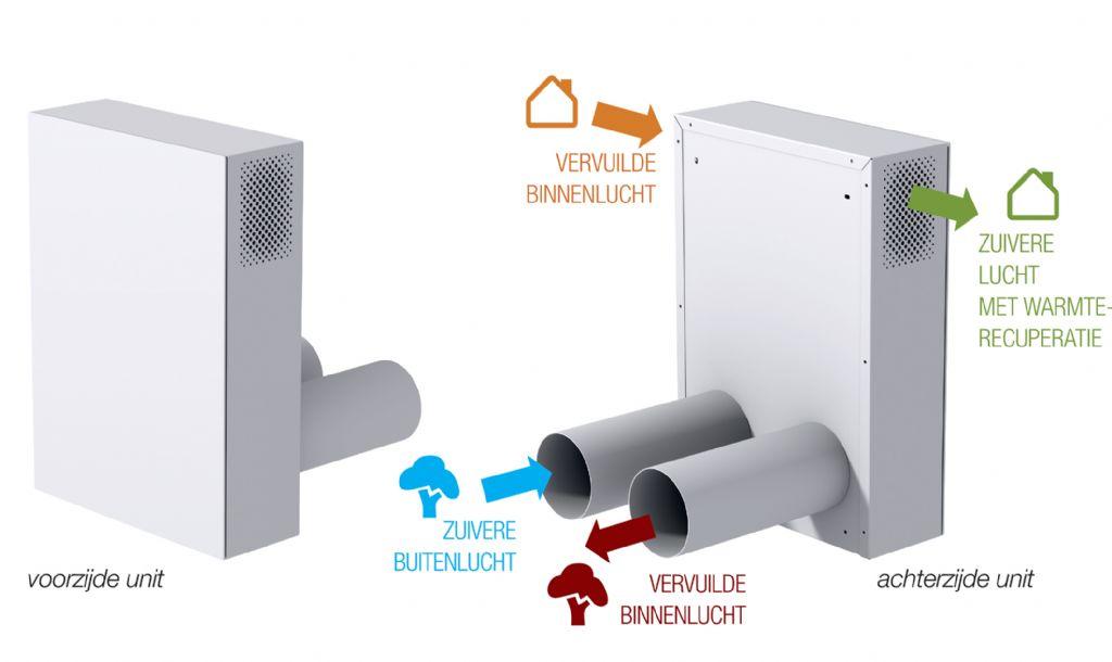 het VASCO-decentrale ventilatiesysteem.