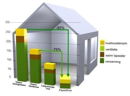 School je bij in energieneutraal bouwen met de opleidingen van Passiefhuis-Platform