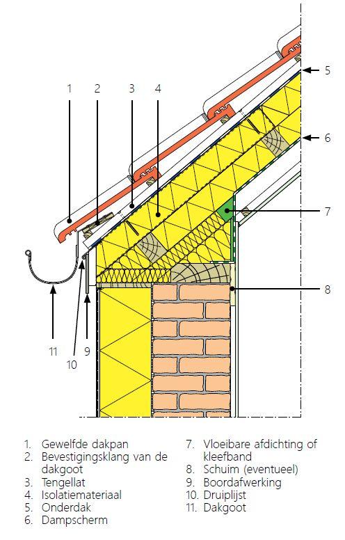 Voet van het dakschild met regenwaterafvoer onder de dakgoot.