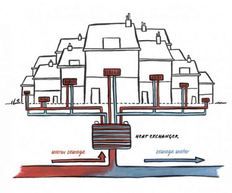 Leuvense sociale woningen krijgen warmte uit rioolwater