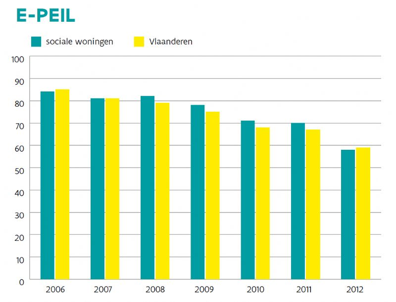 De evolutie van het gemiddelde E-peil van sociale nieuwbouwwoningen ten opzichte van het gemiddelde in Vlaanderen (2006-2012).