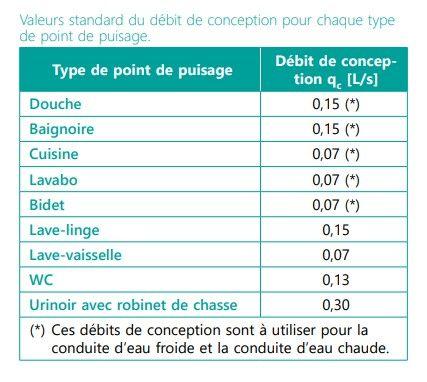 Tableau : valeurs standard du débit de conception pour chaque type de point de puisage.