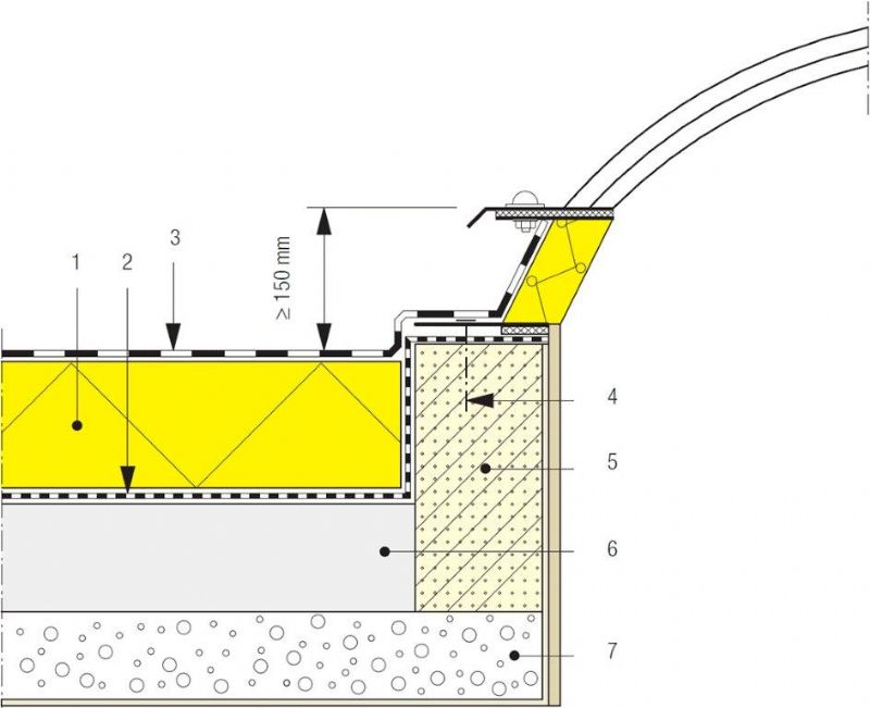 1. Thermische isolatie 2. Dampscherm 3. Dakafdichting 4. Mechanische bevestiging 5. Isolerend bouwdeel 6. Hellingslaag 7. Draagvloer