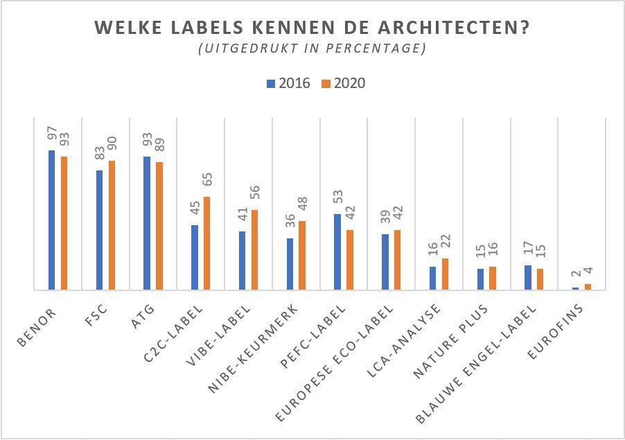 Welke labels kennen de architecten?