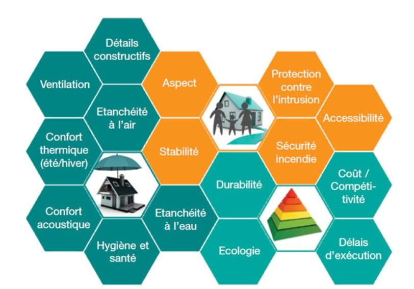 Enquête : Détails constructifs en rénovation, quels sont les besoins du secteur ?