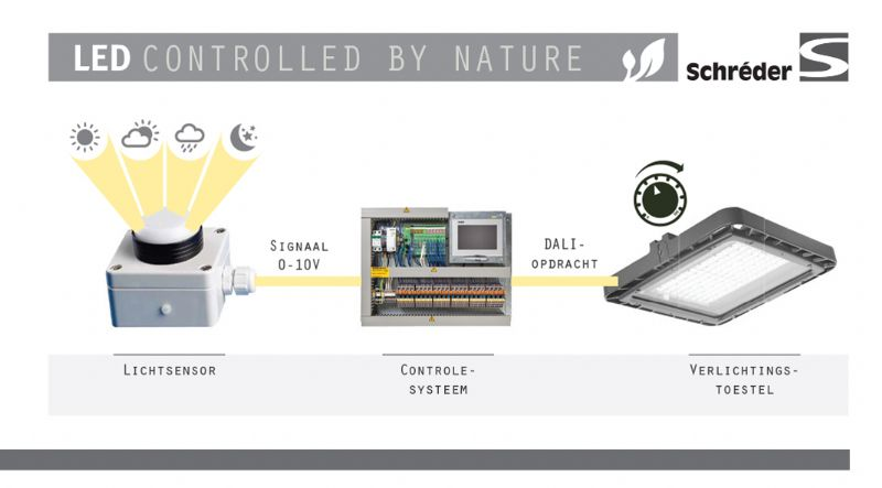 LED controlled by nature