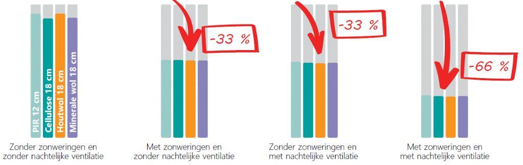 | Vergelijking van de impact van de installatie van zonweringen of van nachtelijke ventilatie op de oververhittingsindicatoren vanaf een temperatuur van 25 °C.
