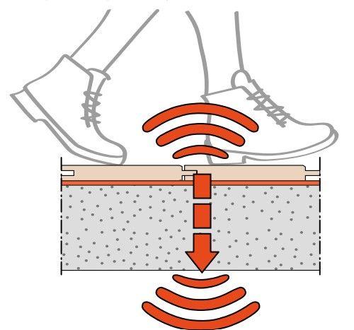 Info technique : Performances acoustiques des revêtements de sol