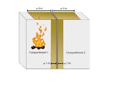 Verschillende marktpartijen hadden de uitdrukkelijke wens om de aansluiting van de compartimentswand aan het platte dak te vereenvoudigen zonder hierbij het veiligheidsniveau te verlagen.