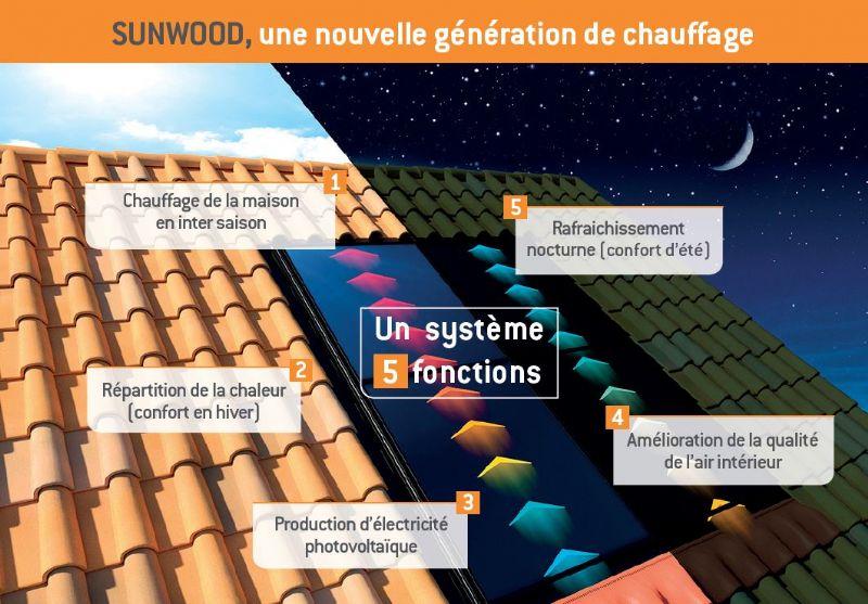 Batibouw: Poujoulat verhoogt rendement verwarmingstoestellen op hout