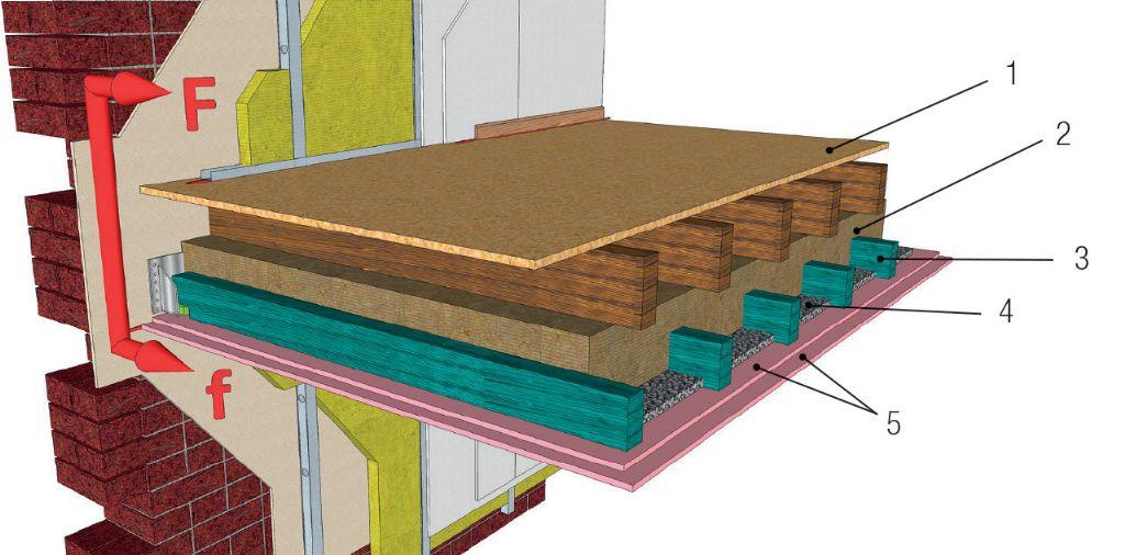 Complexe plancher constitué d'un plafond suspendu indépendant réalisé grâce à un gîtage supplémentaire. Cette solution permet d'obtenir un confort acoustique supérieur.