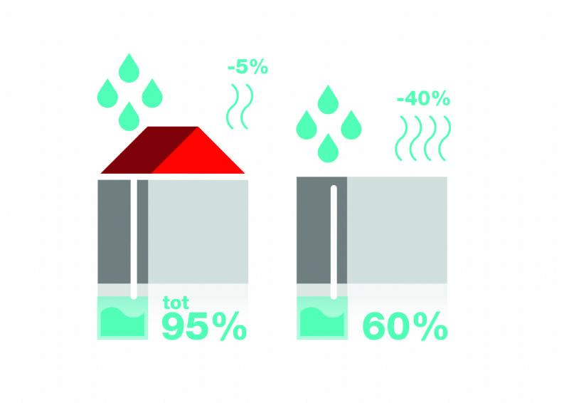 Waterrecuperatie op hellend dak.