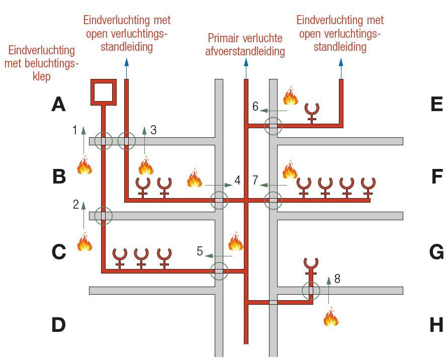 Verschillende situaties van de brandverspreiding via de waterafvoerleidingen.