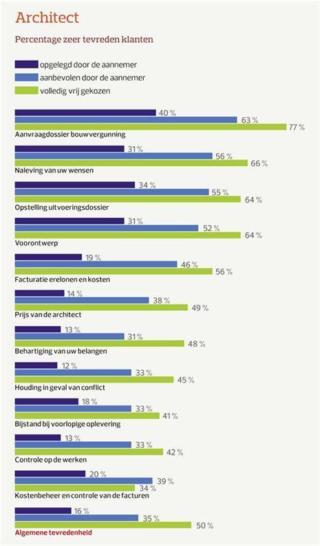 De resultaten van de enquête.