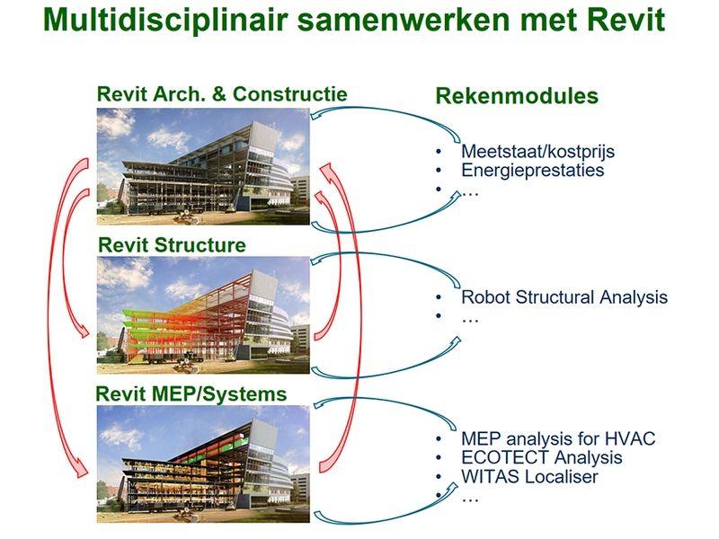 De samenwerking tussen de disciplines Architecture/Construction, Structure en MEP/Systems is veelal ook een samenwerking tussen bouwpartners.