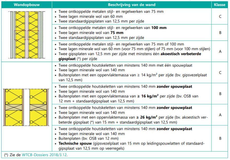 Technische info - Akoestische prestaties van lichte woningscheidende constructies