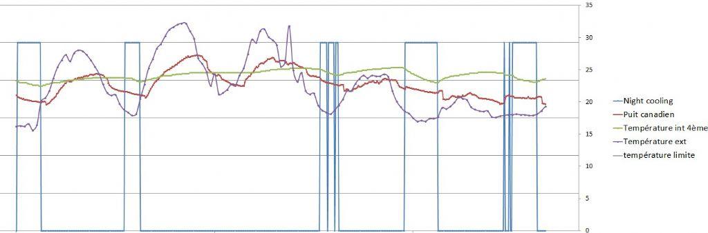 Effect van nachtventilatie en grondbuis op de binnentemperatuur.