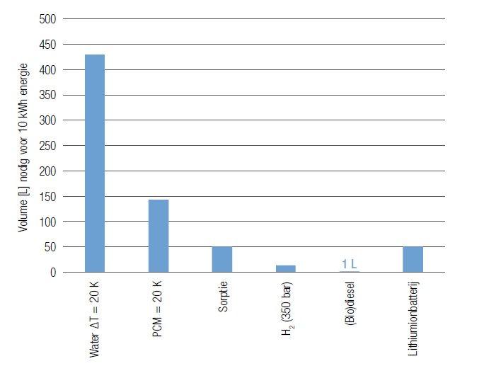 Vergelijking van de volumes die nodig zijn om 10 kWh energie te bufferen volgens verschillende procédés