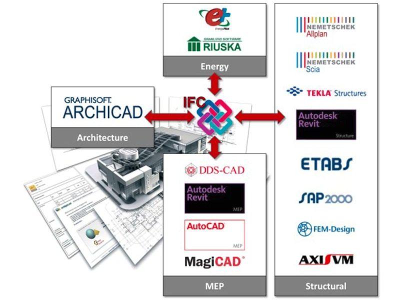 L'intérêt de la méthode Open BIM pour l'entreprise réside dans la souplesse d'intégration des logiciels des partenaires du projet.