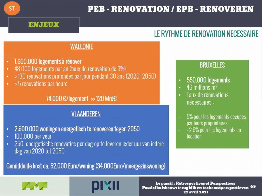 Le rythme de rénovation nécessaire dans les 3 régions pour atteindre les objectifs en 2050
