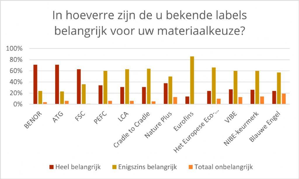 """Architecten in webinar architectura.be: """"Kritisch omgaan met duurzaamheidslabels"""""""