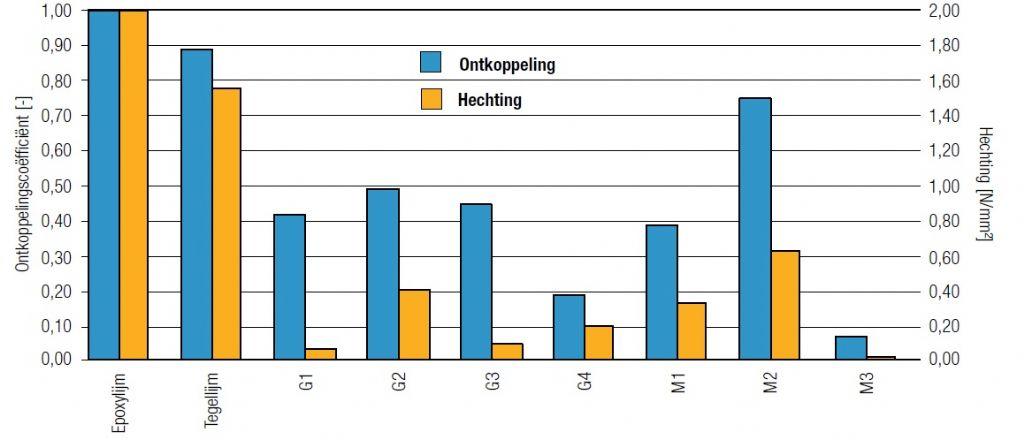 Vergelijking van de ontkoppeling en hechting van met epoxylijm of tegellijm verlijmde opbouwen en van opbouwen met verlijmde gestructureerde matten (G1 tot G4) en membranen (M1 tot  M3)