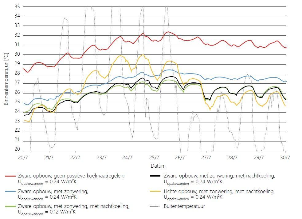 Simulatie van de slaapkamertemperatuur in een vrijstaande woning tijdens een lange hittegolf in de zomer van 2019.