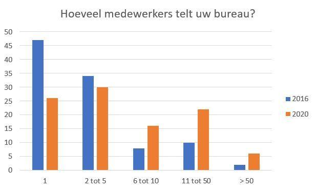 Op amper vier jaar tijd is het aantal eenmansbureaus in Vlaanderen met ongeveer 45% gedaald.