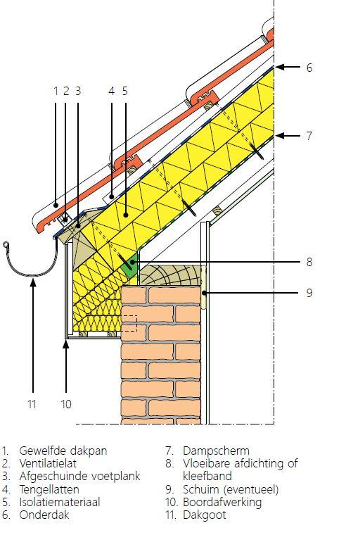 Voet van het dakschild met afgeschuinde voetplank en regenwaterafvoer via de dakgoot.