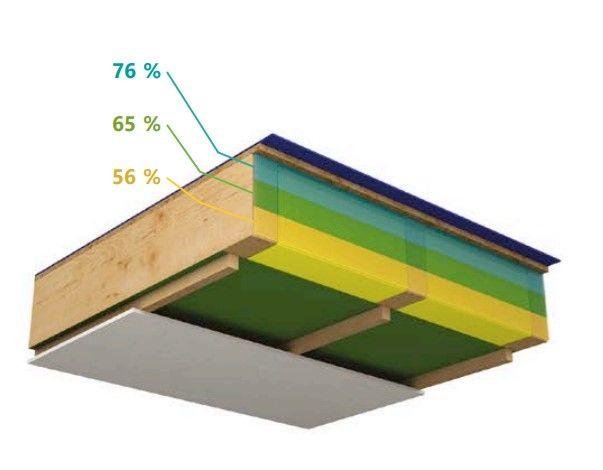 TECHNISCHE INFO. Impact van vocht op de thermische prestaties van isolatiematerialen