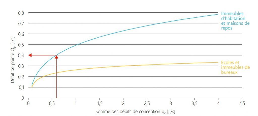 Fig. 2 : Application d'une formule de simultanéité permettant de déterminer le débit de pointe.