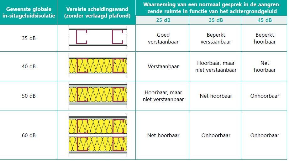 Tabel A: waarneming van gesprekken in een aangrenzende ruimte in functie van de globale geluidsisolatie en het achtergrondgeluid aan de ontvangstzijde.
