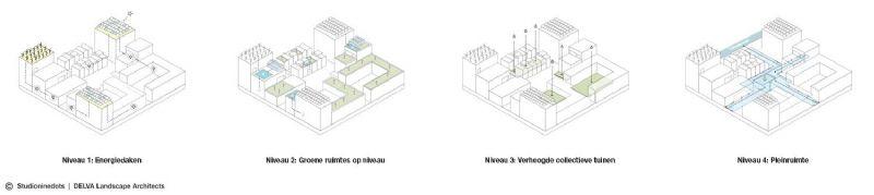 De hoogte-indeling van de wijk.