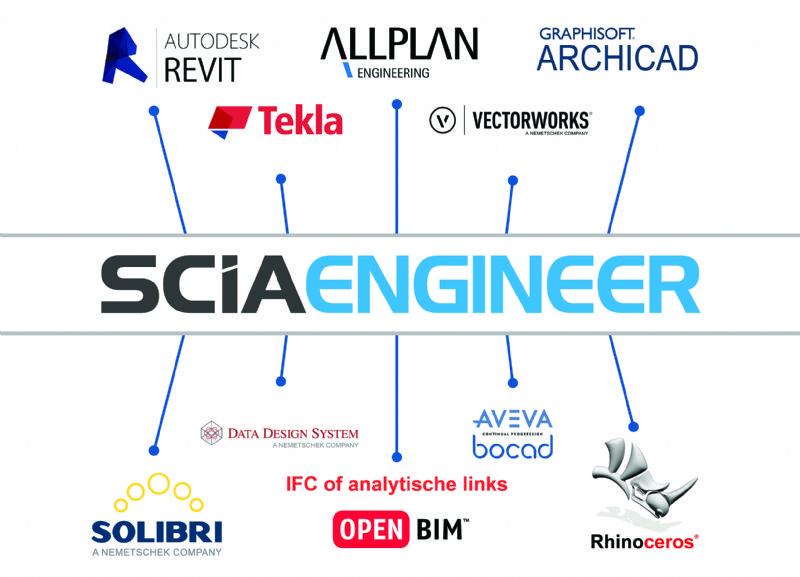 Le BIM entre architectes et ingénieurs : partager démultiplie les forces de chacun