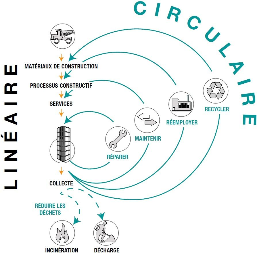L'économie circulaire: bien plus que du recyclage!