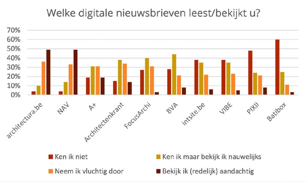Welke digitale nieuwsbrieven lezen architecten?
