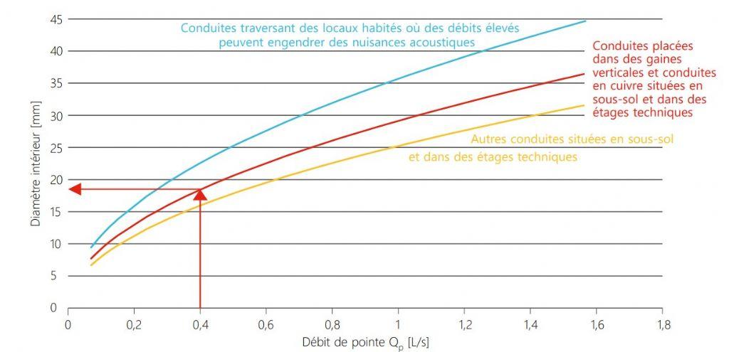 Fig. 3 : Diamètre intérieur minimal en fonction du débit de pointe et de l'emplacement des conduites.