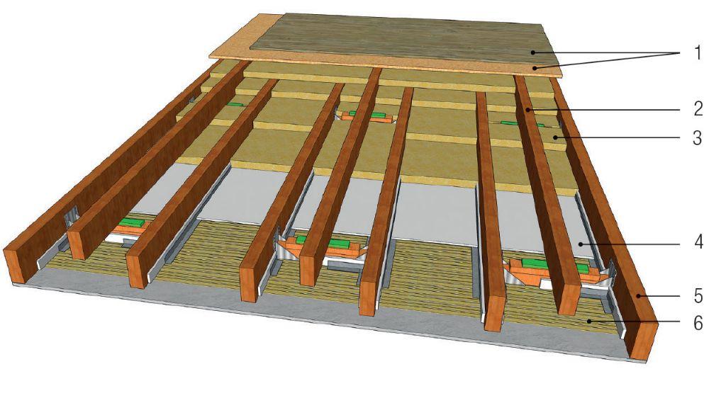 Complexe plancher constitué d'un gîtage supplémentaire posé sur des entretoises en bois et un dispositif antivibratoire. Cette solution permet d'obtenir un confort acoustique normal